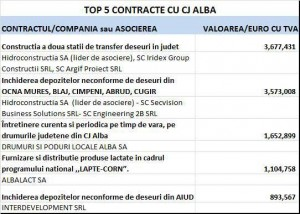 alba-top-contracte-cj