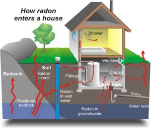 radon in case